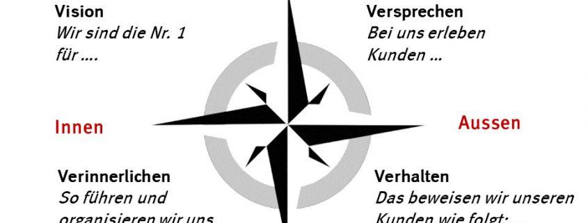 Kompass-Methode für Strategieentwicklung in Strategie-Workshops zu Marketing, Vertrieb, Sales, Servicequalität und Qualitätsmanagement von Manfred Ritschard