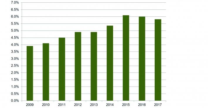 Diagramm mit dem Anteil der Beratungshonorare am Umsatz in Reisebüros